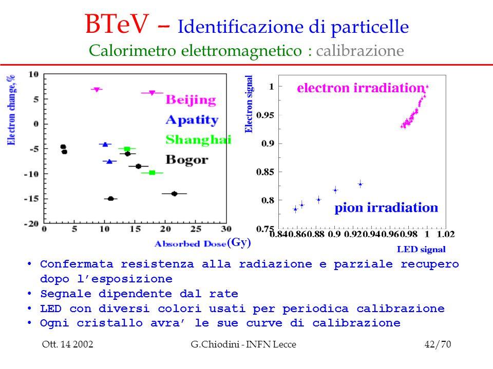 Ott. 14 2002G.Chiodini - INFN Lecce42/70 BTeV – Identificazione di particelle Calorimetro elettromagnetico : calibrazione Confermata resistenza alla r