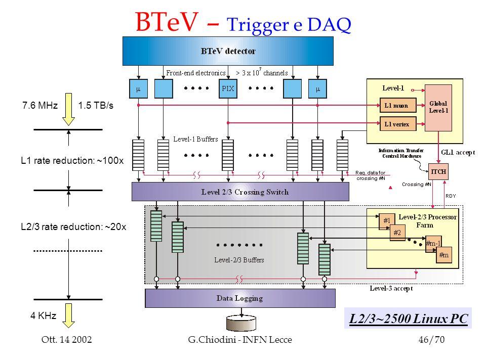 Ott. 14 2002G.Chiodini - INFN Lecce46/70 BTeV – Trigger e DAQ Architettura L2/3~2500 Linux PC 1.5 TB/s7.6 MHz L1 rate reduction: ~100x L2/3 rate reduc