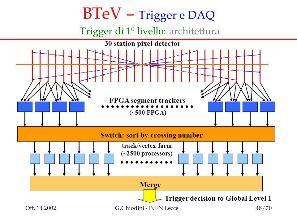 Ott. 14 2002G.Chiodini - INFN Lecce48/70 BTeV – Trigger e DAQ Trigger di 1 0 livello: architettura 30 station pixel detector FPGA segment trackers Mer