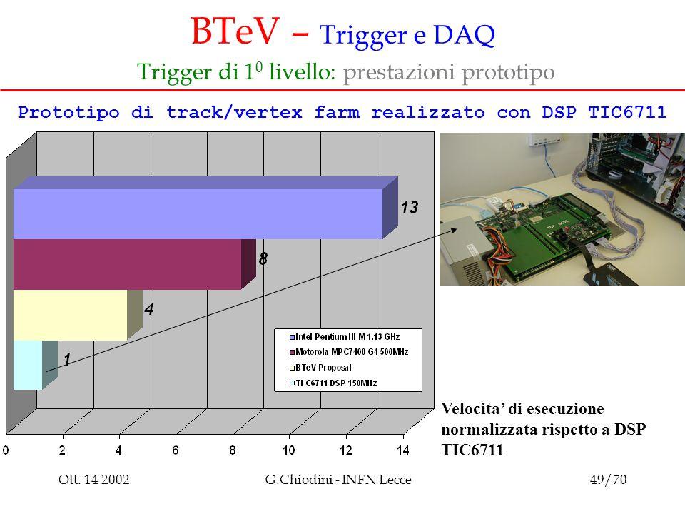 Ott. 14 2002G.Chiodini - INFN Lecce49/70 BTeV – Trigger e DAQ Trigger di 1 0 livello: prestazioni prototipo Velocita' di esecuzione normalizzata rispe