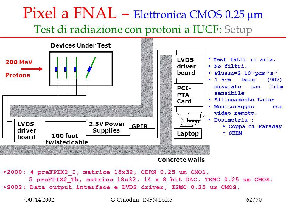 Ott. 14 2002G.Chiodini - INFN Lecce62/70 Pixel a FNAL – Elettronica CMOS 0.25  m Test di radiazione con protoni a IUCF: Setup 2000: 4 preFPIX2_I, mat