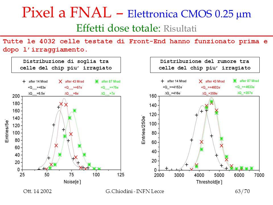 Ott. 14 2002G.Chiodini - INFN Lecce63/70 Pixel a FNAL – Elettronica CMOS 0.25  m Effetti dose totale: Risultati Distribuzione del rumore tra celle de