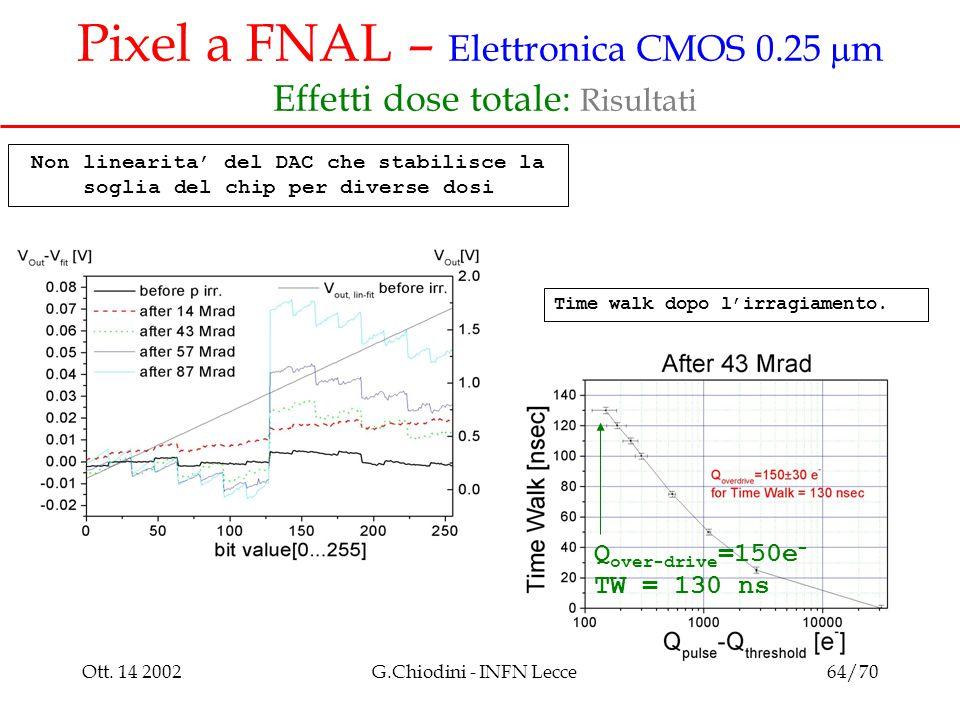 Ott. 14 2002G.Chiodini - INFN Lecce64/70 Pixel a FNAL – Elettronica CMOS 0.25  m Effetti dose totale: Risultati Time walk dopo l'irragiamento. Q over