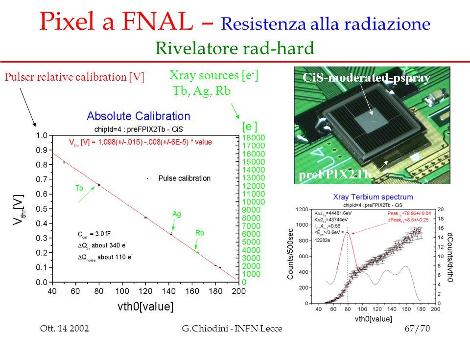 Ott. 14 2002G.Chiodini - INFN Lecce67/70 Pixel a FNAL – Resistenza alla radiazione Rivelatore rad-hard preFPIX2Tb Xray sources [e - ] Tb, Ag, Rb Pulse