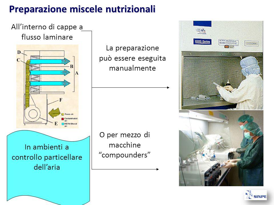 La preparazione può essere eseguita manualmente O per mezzo di macchine compounders All'interno di cappe a flusso laminare In ambienti a controllo particellare dell'aria Preparazione miscele nutrizionali