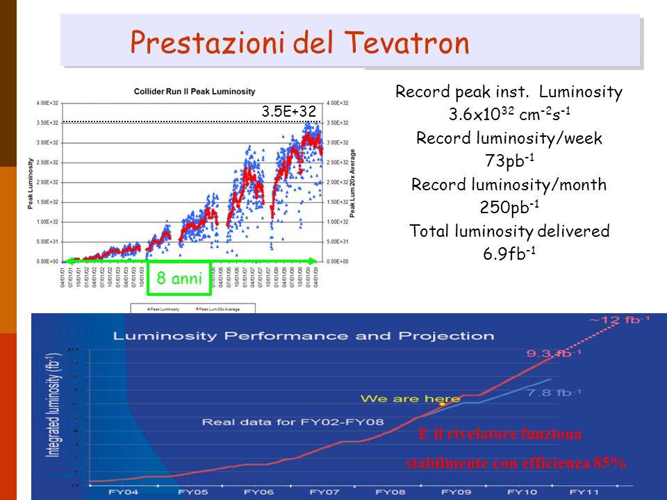 13 luglio 2009Donatella Lucchesi14 Prestazioni del Tevatron 8 anni 3.5E+32 Record peak inst.