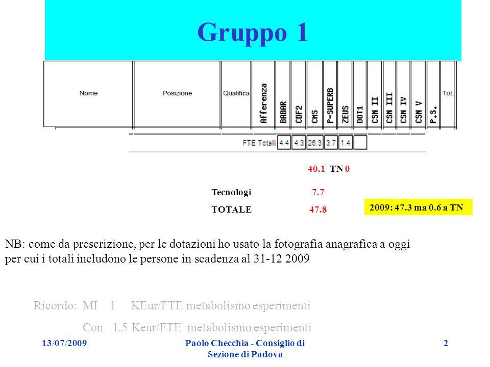 13/07/2009Paolo Checchia - Consiglio di Sezione di Padova 2 Gruppo 1 Tecnologi 7.7 TOTALE47.8 Ricordo: MI 1 KEur/FTE metabolismo esperimenti Con 1.5Keur/FTE metabolismo esperimenti 40.1 TN 0 2009: 47.3 ma 0.6 a TN NB: come da prescrizione, per le dotazioni ho usato la fotografia anagrafica a oggi per cui i totali includono le persone in scadenza al 31-12 2009