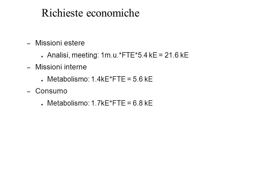 Richieste economiche – Missioni estere ● Analisi, meeting: 1m.u.*FTE*5.4 kE = 21.6 kE – Missioni interne ● Metabolismo: 1.4kE*FTE = 5.6 kE – Consumo ● Metabolismo: 1.7kE*FTE = 6.8 kE