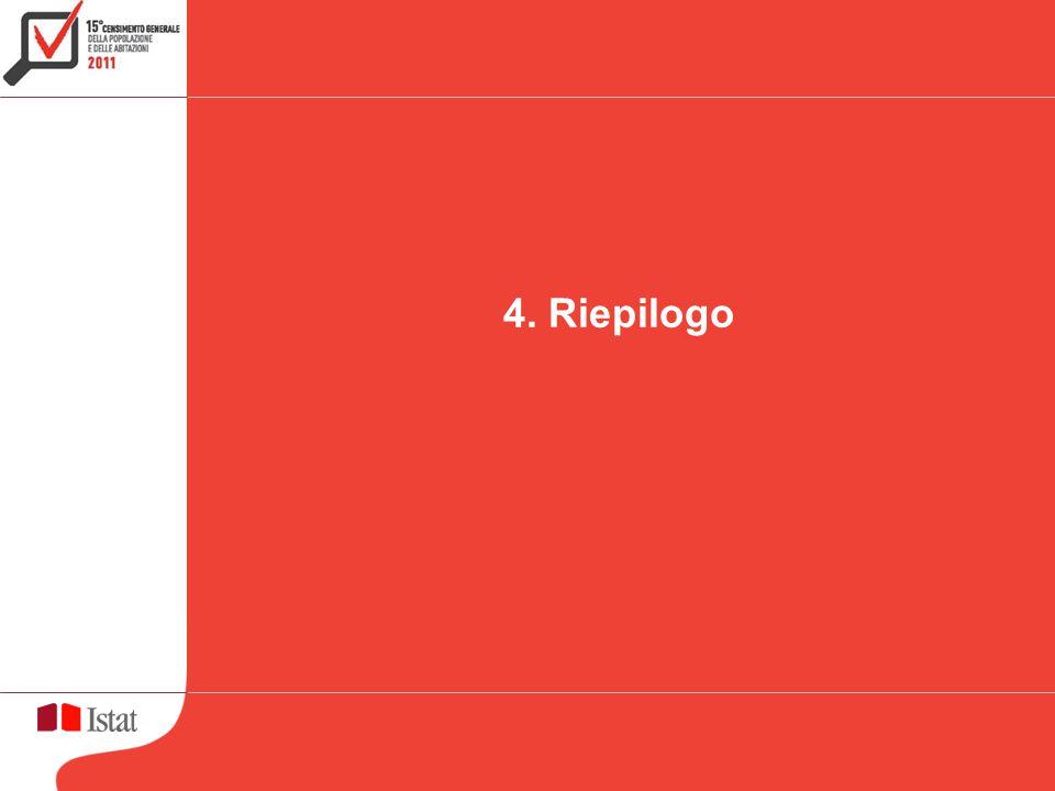 4. Riepilogo