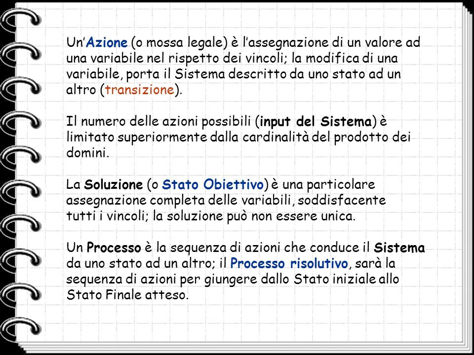Diagramma degli Stati Stato 1 A1A1 A2A2 A4A4 Stato 2 Stato 3 Stato 4 A3A3 A5A5 A6A6 A7A7 L'evoluzione di un Sistema è descritta da un Grafo con un Nodo per ciascuno stato e un Arco uscente per ogni azione possibile in quello stato: la destinazione indica la transizione effettuata.