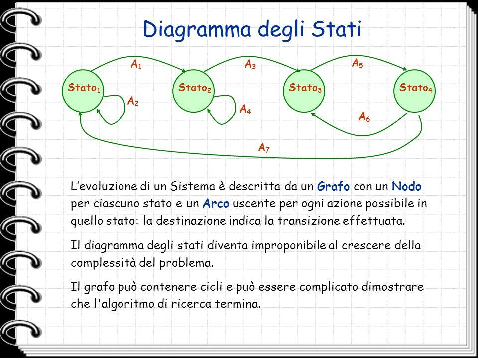 Diagramma degli Stati Stato 1 A1A1 A2A2 A4A4 Stato 2 Stato 3 Stato 4 A3A3 A5A5 A6A6 A7A7 L'evoluzione di un Sistema è descritta da un Grafo con un Nod