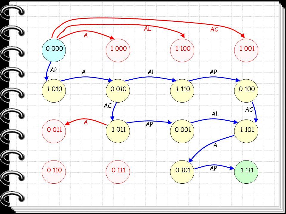 Backtracking Partendo dallo stato raggiunto, ad ogni passo si assegna un valore ad una variabile, rispettando i vincoli, eseguendo così una Transizione : Se è stato raggiunto lo stato finale, segnaliamo la soluzione.