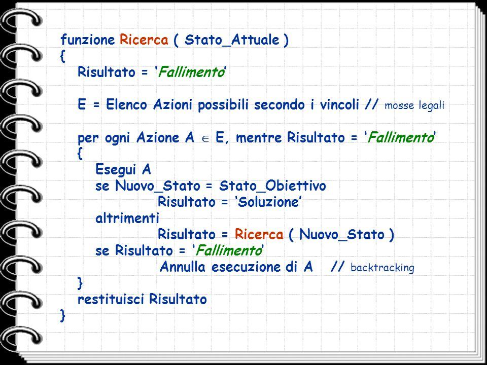 funzione Ricerca ( Stato_Attuale ) { Risultato = 'Fallimento' E = Elenco Azioni possibili secondo i vincoli // mosse legali per ogni Azione A  E, men