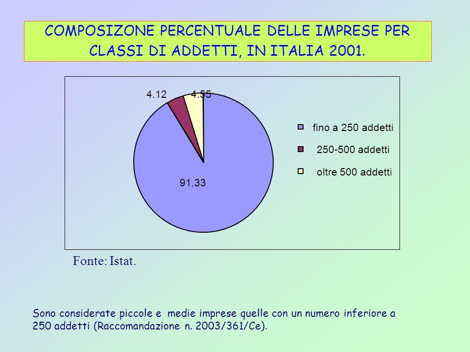 fino a 250 addetti 250-500 addetti oltre 500 addetti 91.33 4.554.12 COMPOSIZONE PERCENTUALE DELLE IMPRESE PER CLASSI DI ADDETTI, IN ITALIA 2001.