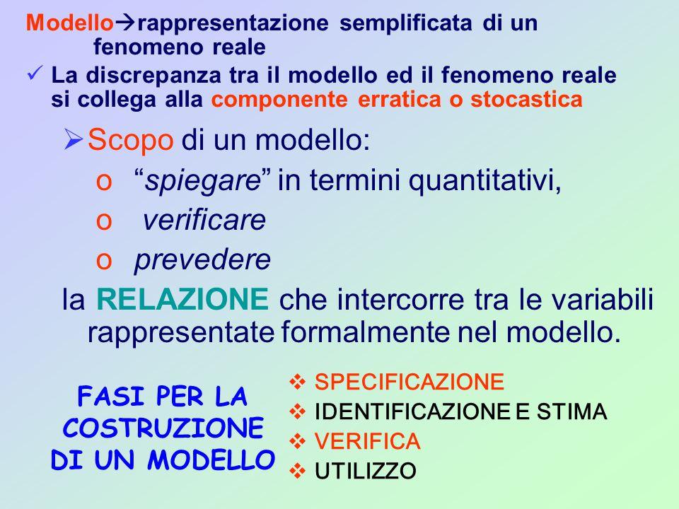 FASI PER LA COSTRUZIONE DI UN MODELLO  Scopo di un modello: o spiegare in termini quantitativi, o verificare o prevedere la RELAZIONE che intercorre tra le variabili rappresentate formalmente nel modello.