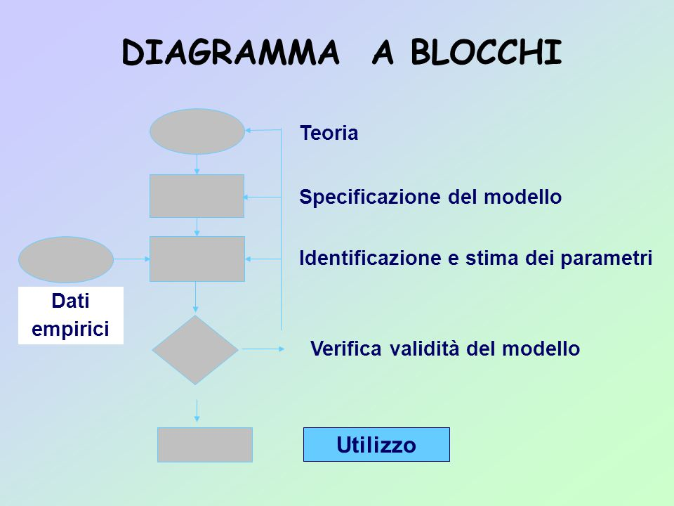 DIAGRAMMA A BLOCCHI Dati empirici Specificazione del modello Verifica validità del modello Identificazione e stima dei parametri Teoria Utilizzo