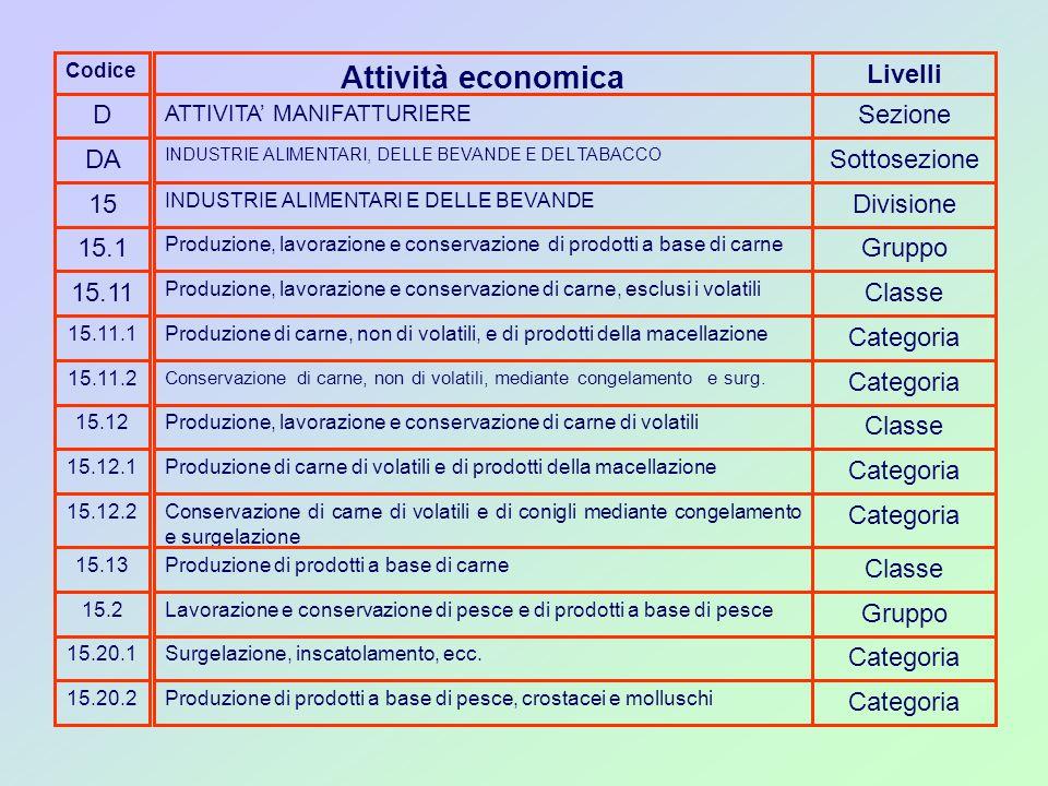 Codice D DA 15 15.1 15.11 15.11.1 15.11.2 15.12 15.12.1 15.12.2 15.13 15.2 15.20.1 15.20.2 Attività economica ATTIVITA' MANIFATTURIERE INDUSTRIE ALIMENTARI, DELLE BEVANDE E DEL TABACCO INDUSTRIE ALIMENTARI E DELLE BEVANDE Produzione, lavorazione e conservazione di prodotti a base di carne Produzione, lavorazione e conservazione di carne, esclusi i volatili Produzione di carne, non di volatili, e di prodotti della macellazione Conservazione di carne, non di volatili, mediante congelamento e surg.
