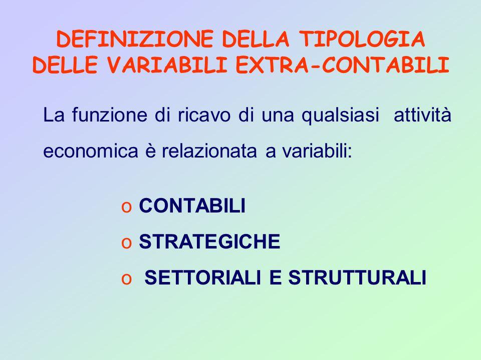 DEFINIZIONE DELLA TIPOLOGIA DELLE VARIABILI EXTRA-CONTABILI La funzione di ricavo di una qualsiasi attività economica è relazionata a variabili: o CONTABILI o STRATEGICHE o SETTORIALI E STRUTTURALI