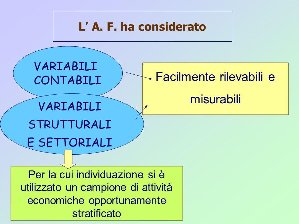 Facilmente rilevabili e misurabili L' A. F.