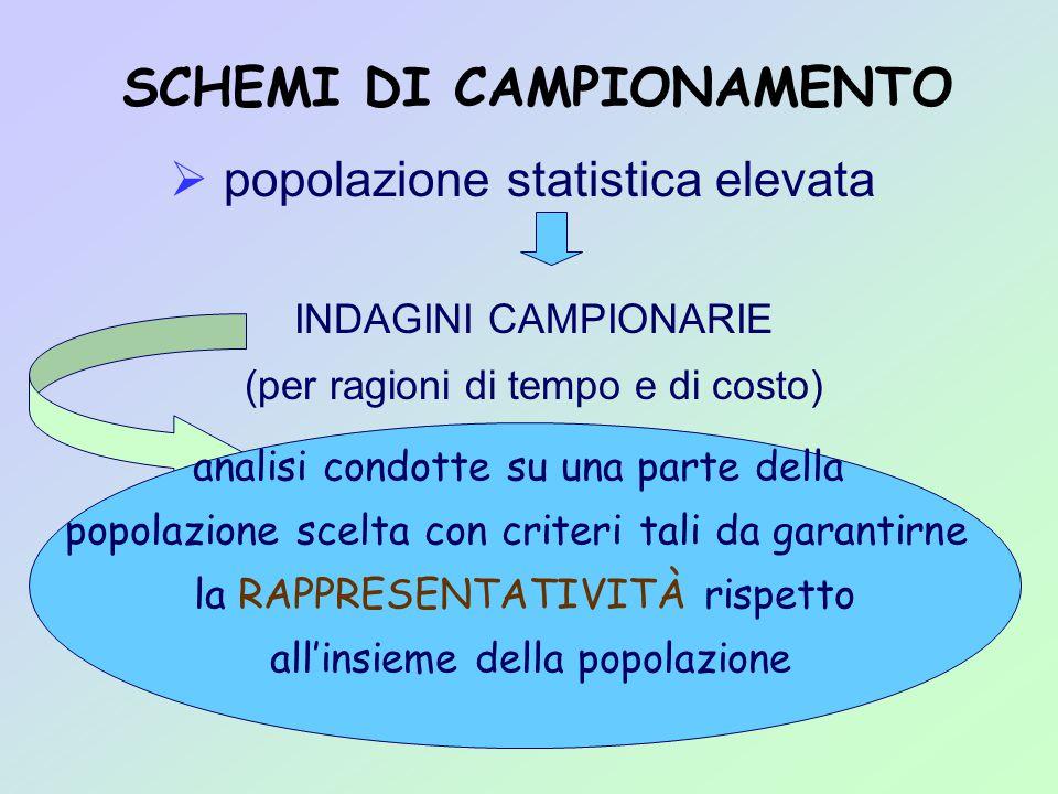 SCHEMI DI CAMPIONAMENTO  popolazione statistica elevata INDAGINI CAMPIONARIE (per ragioni di tempo e di costo) analisi condotte su una parte della popolazione scelta con criteri tali da garantirne la RAPPRESENTATIVITÀ rispetto all'insieme della popolazione