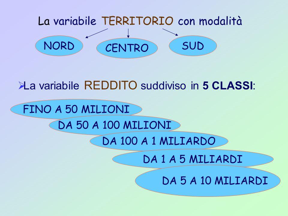  La variabile REDDITO suddiviso in 5 CLASSI: La variabile TERRITORIO con modalità NORD CENTRO SUD FINO A 50 MILIONI DA 50 A 100 MILIONI DA 100 A 1 MILIARDO DA 1 A 5 MILIARDI DA 5 A 10 MILIARDI