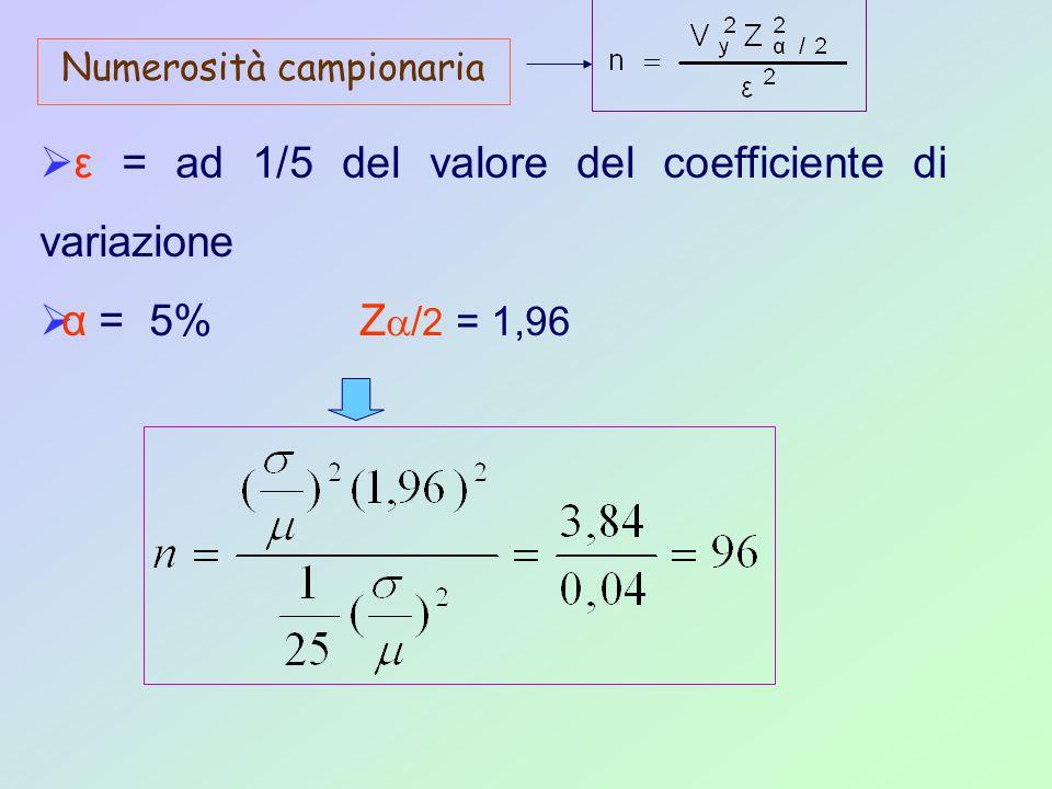 Numerosità campionaria  ε = ad 1/5 del valore del coefficiente di variazione  α = 5% Z  / 2 = 1,96