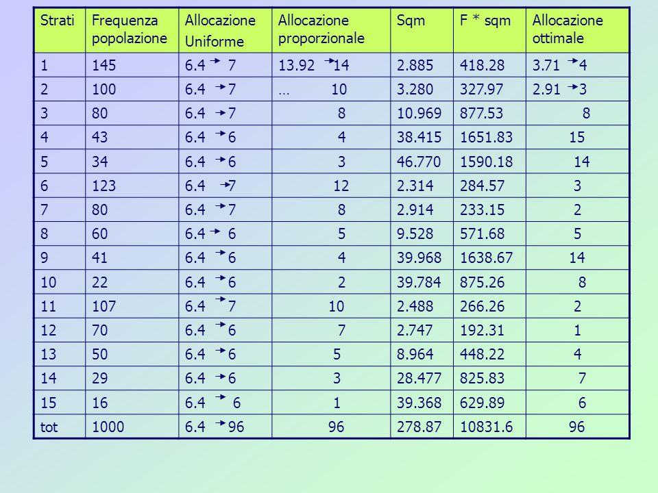 StratiFrequenza popolazione Allocazione Uniforme Allocazione proporzionale SqmF * sqmAllocazione ottimale 11456.4 713.92 142.885418.283.71 4 21006.4 7… 103.280327.972.91 3 3806.4 7 810.969877.53 8 4436.4 6 438.4151651.83 15 5346.4 6 346.7701590.18 14 61236.4 7 122.314284.57 3 7806.4 7 82.914233.15 2 8606.4 6 59.528571.68 5 9416.4 6 439.9681638.67 14 10226.4 6 239.784875.26 8 111076.4 7 102.488266.26 2 12706.4 6 72.747192.31 1 13506.4 6 58.964448.22 4 14296.4 6 328.477825.83 7 15166.4 6 139.368629.89 6 tot10006.4 96 96278.8710831.6 96