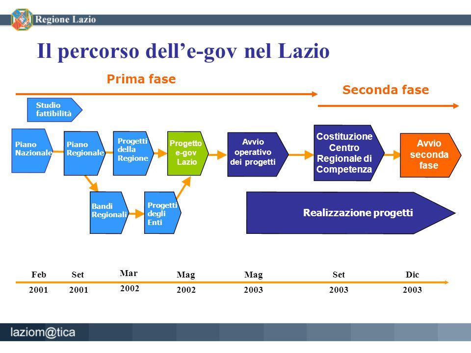 Set 2001 Mag 2002 Mar 2002 Feb 2001 Progetti degli Enti Bandi Regionali Piano Regionale Progetti della Regione Progetto e-gov Lazio Piano Nazionale Av
