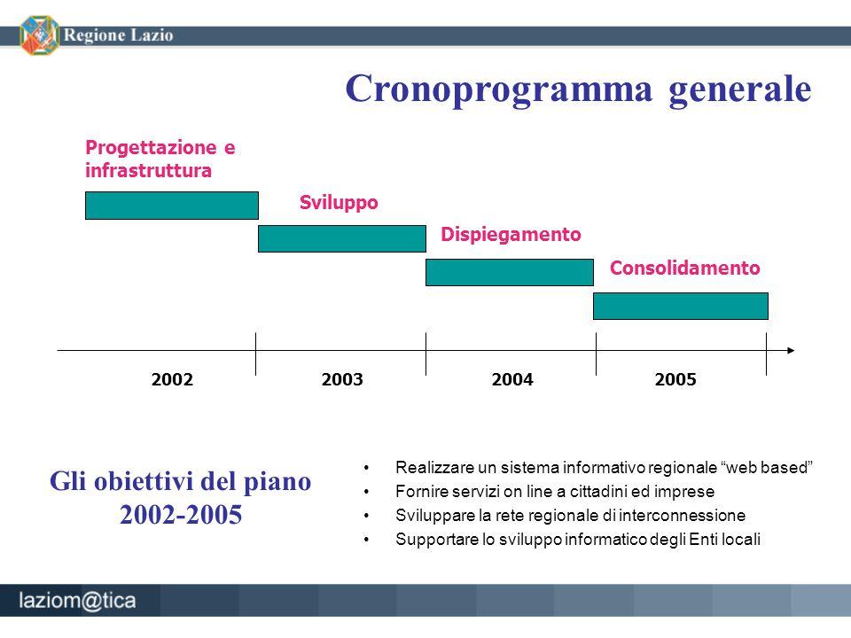 Cronoprogramma generale 200320042005 Progettazione e infrastruttura Sviluppo Dispiegamento Consolidamento 2002 Gli obiettivi del piano 2002-2005 Reali