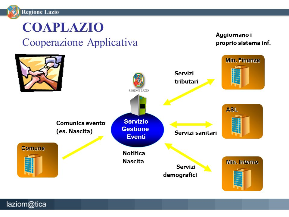 COAPLAZIO Cooperazione Applicativa Servizio Gestione Eventi Comune Comunica evento (es.