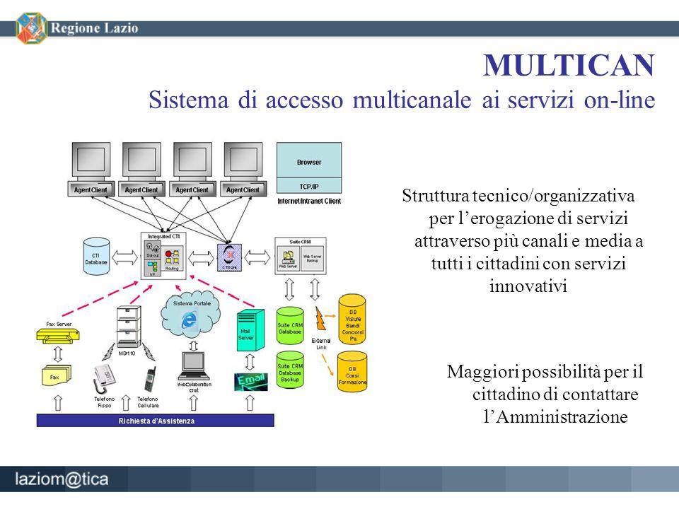 MULTICAN Sistema di accesso multicanale ai servizi on-line Maggiori possibilità per il cittadino di contattare l'Amministrazione Struttura tecnico/organizzativa per l'erogazione di servizi attraverso più canali e media a tutti i cittadini con servizi innovativi