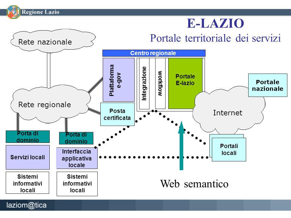 E-LAZIO Portale territoriale dei servizi Rete regionale Portale E-lazio Sistemi informativi locali Rete nazionale Centro regionale Piattaforma e-gov S