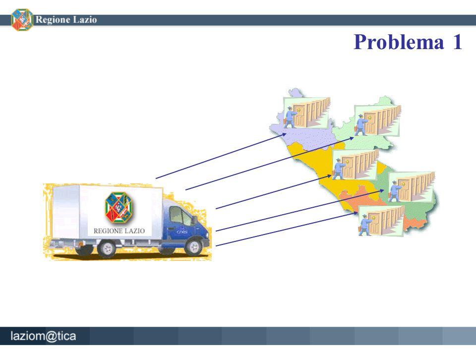 Problema 1 Infrastruttura ServiziSviluppo Applicazione Esperienza