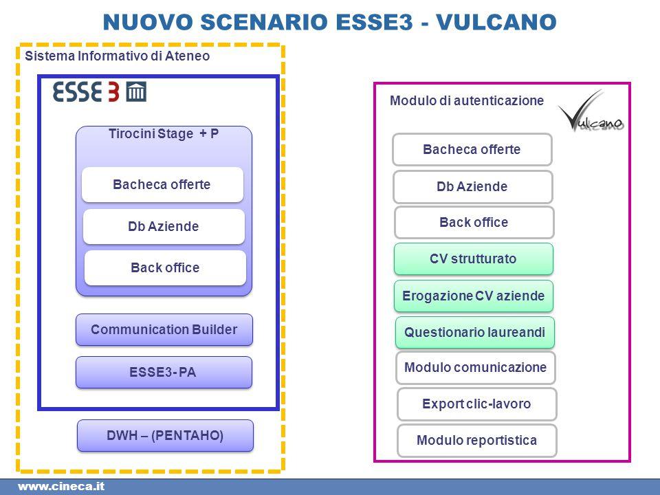 www.cineca.it NUOVO SCENARIO ESSE3 - VULCANO Sistema Informativo di Ateneo ESSE3- PA Communication Builder Tirocini Stage + P Bacheca offerte Db Azien