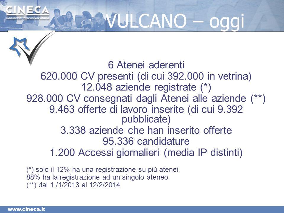 www.cineca.it VULCANO – oggi 6 Atenei aderenti 620.000 CV presenti (di cui 392.000 in vetrina) 12.048 aziende registrate (*) 928.000 CV consegnati dagli Atenei alle aziende (**) 9.463 offerte di lavoro inserite (di cui 9.392 pubblicate) 3.338 aziende che han inserito offerte 95.336 candidature 1.200 Accessi giornalieri (media IP distinti) (*) solo il 12% ha una registrazione su più atenei.