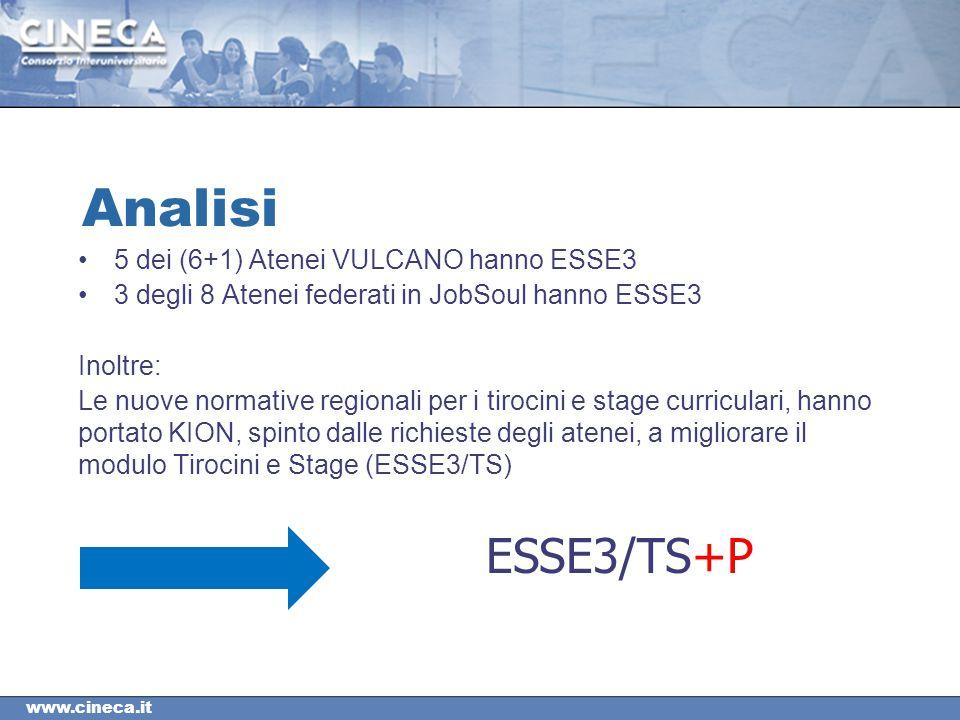 www.cineca.it Analisi 5 dei (6+1) Atenei VULCANO hanno ESSE3 3 degli 8 Atenei federati in JobSoul hanno ESSE3 Inoltre: Le nuove normative regionali per i tirocini e stage curriculari, hanno portato KION, spinto dalle richieste degli atenei, a migliorare il modulo Tirocini e Stage (ESSE3/TS) ESSE3/TS+P
