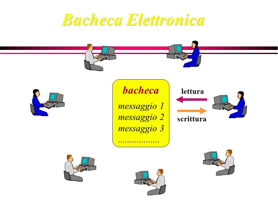 lettura scrittura messaggio 1 messaggio 2 messaggio 3.................. bacheca Bacheca Elettronica