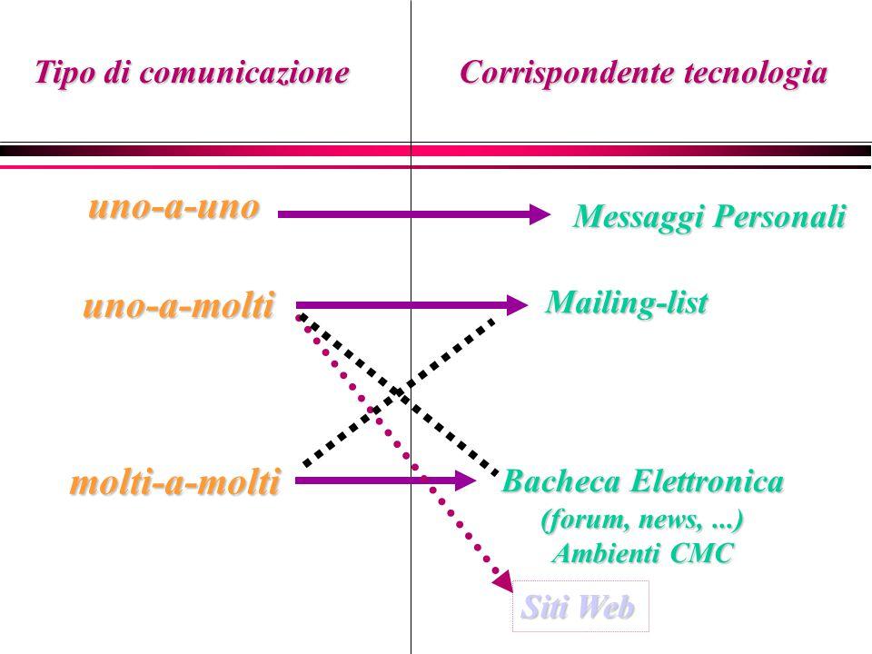 Tipo di comunicazione Corrispondente tecnologia uno-a-uno uno-a-molti molti-a-molti Messaggi Personali Mailing-list Bacheca Elettronica (forum, news,...) Ambienti CMC Siti Web