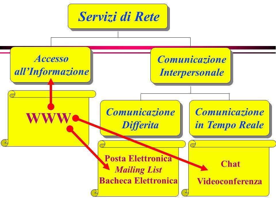 Servizi di Rete Comunicazione Interpersonale Accesso all'Informazione Comunicazione Differita Comunicazione in Tempo Reale Posta Elettronica Mailing List Bacheca Elettronica Chat Videoconferenza WWW