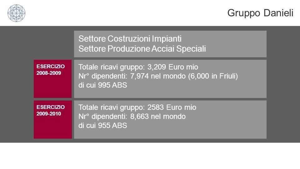 -Tra le prime 5 in Europa per capacità produttiva di Acciai Speciali (prodotti lunghi) dislocata in un unico sito (470,000 m 2 totali di cui 175,000 coperti) -1,380,000 ton/annue prodotte di cui 50% destinate all' esportazione -Settori di utilizzo: automotive, energia/eolico-petrolifero, macchine movimentazione terra, ferroviario, tubi -90% dei dipendenti operanti in reparti produttivi Acciaierie Bertoli Safau Spa