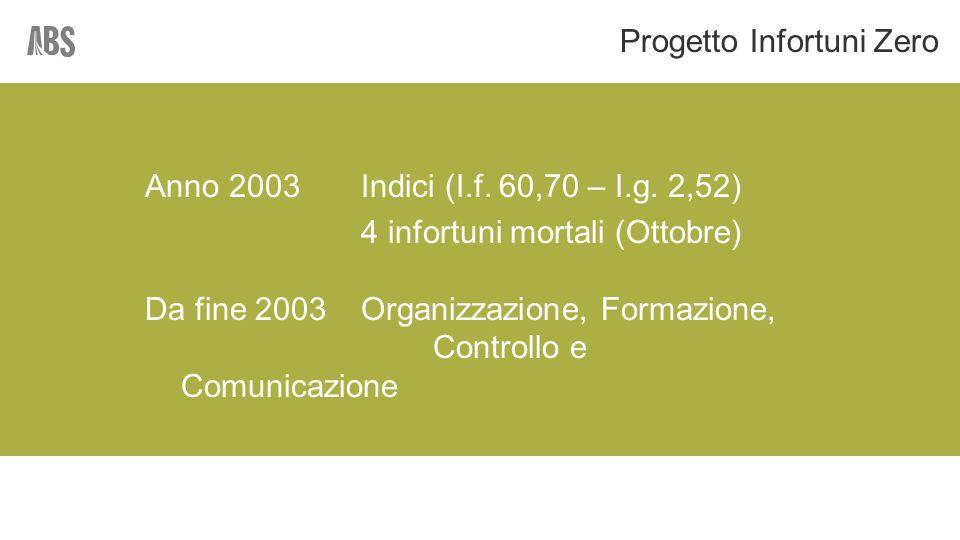 Anno 2003Indici (I.f. 60,70 – I.g.