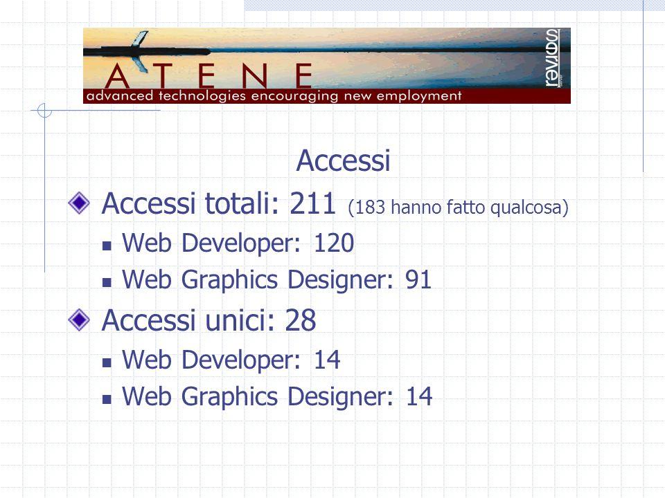 Tempi di accesso Tempo medio di permanenza: 4' e 56'' Web Developer Media: 3' e 36'' Max: 24' e 17'' Orari: 8:16 – 23:53 Web Graphics Designer Media: 6' e 41'' Max: 57' e 16'' Orari: 11:20 – 0:36
