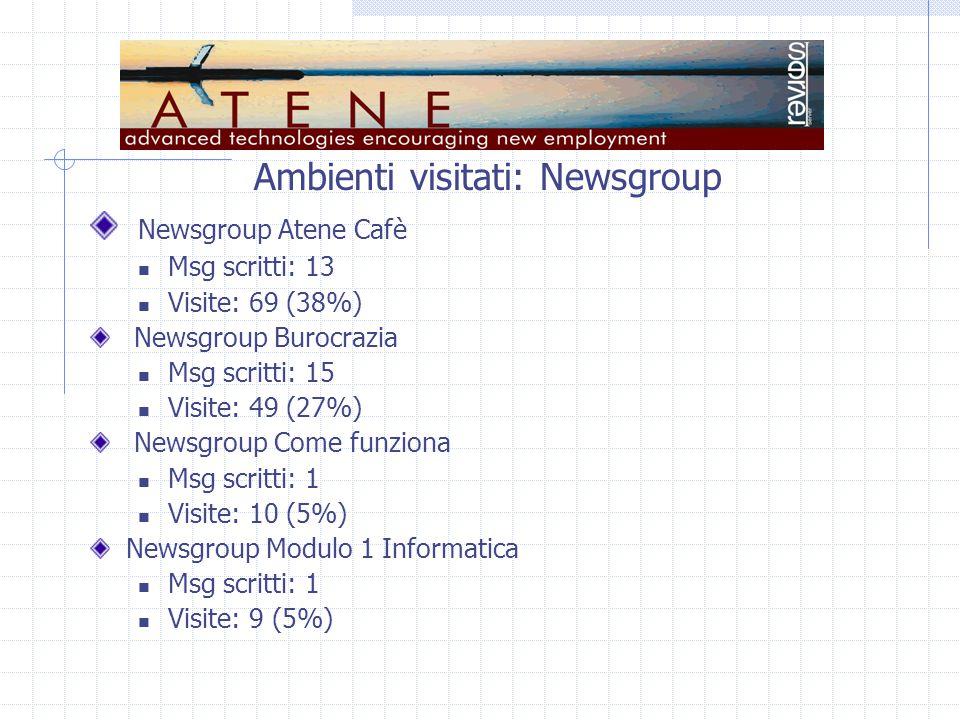 Ambienti visitati: Newsgroup Newsgroup Atene Cafè Msg scritti: 13 Visite: 69 (38%) Newsgroup Burocrazia Msg scritti: 15 Visite: 49 (27%) Newsgroup Come funziona Msg scritti: 1 Visite: 10 (5%) Newsgroup Modulo 1 Informatica Msg scritti: 1 Visite: 9 (5%)