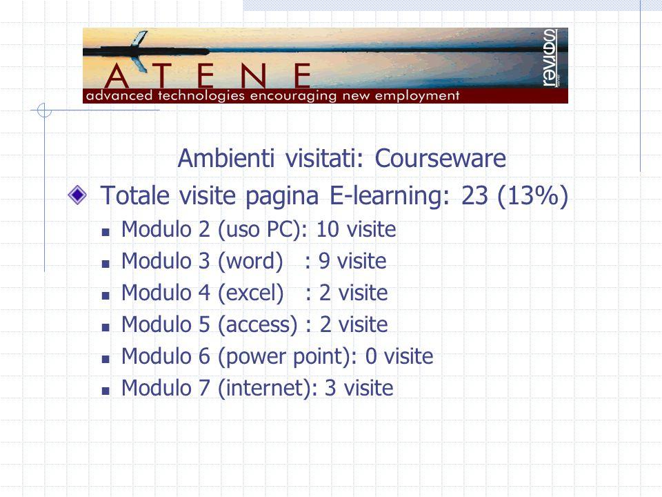 Ambienti visitati: Courseware Totale visite pagina E-learning: 23 (13%) Modulo 2 (uso PC): 10 visite Modulo 3 (word) : 9 visite Modulo 4 (excel) : 2 visite Modulo 5 (access) : 2 visite Modulo 6 (power point): 0 visite Modulo 7 (internet): 3 visite