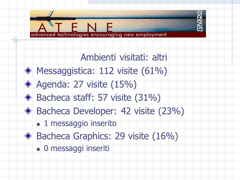 Ambienti visitati: altri Messaggistica: 112 visite (61%) Agenda: 27 visite (15%) Bacheca staff: 57 visite (31%) Bacheca Developer: 42 visite (23%) 1 m