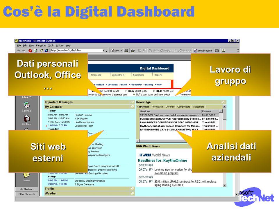 Cos'è la Digital Dashboard Lavoro di gruppo Analisi dati aziendali Siti web esterni Dati personali Outlook, Office …
