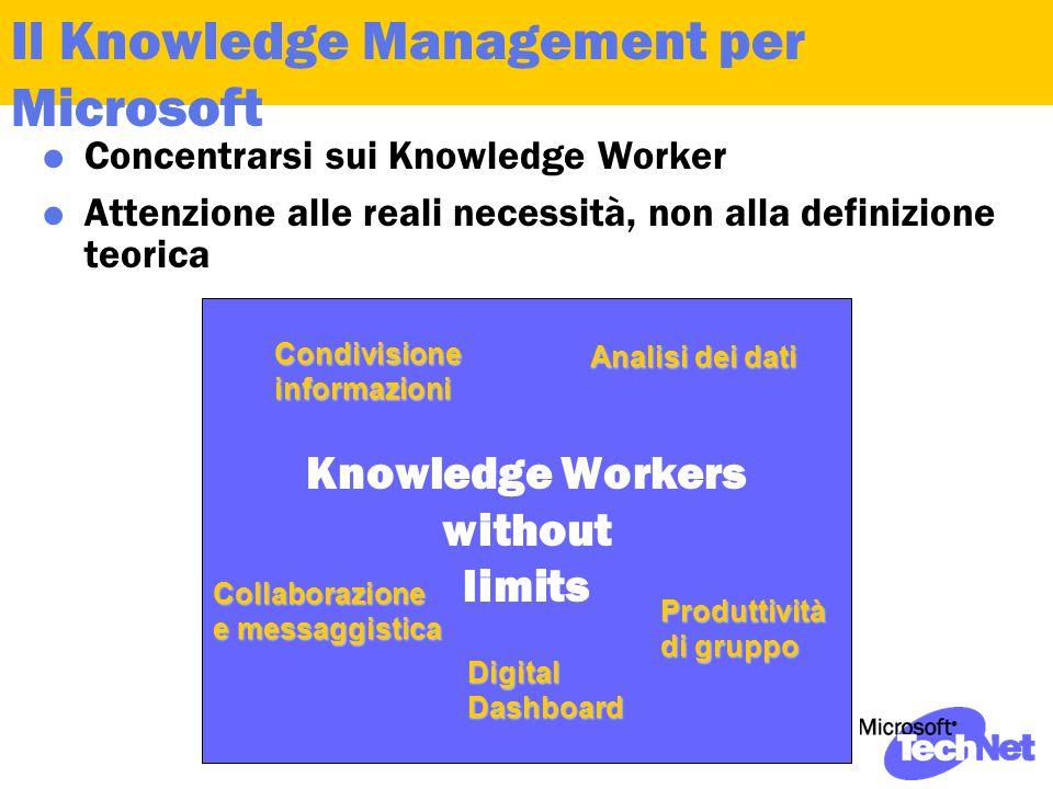 Il Knowledge Management per Microsoft  Concentrarsi sui Knowledge Worker  Attenzione alle reali necessità, non alla definizione teorica Knowledge Workers without limits Condivisioneinformazioni Collaborazione e messaggistica Produttività di gruppo DigitalDashboard Analisi dei dati