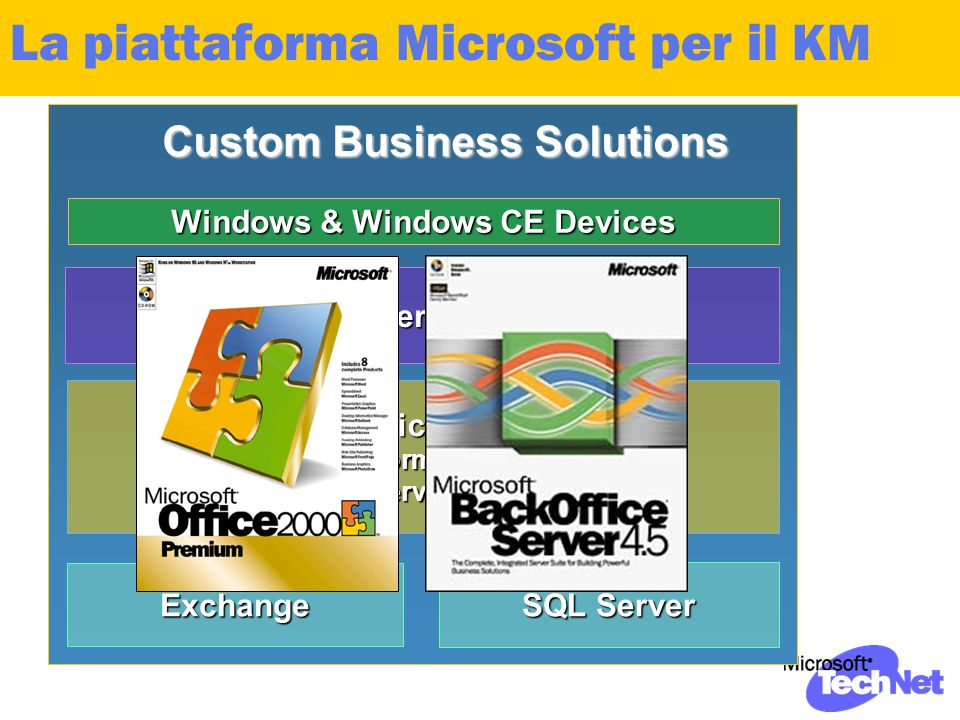 La piattaforma Microsoft per il KMExchange SQL Server Office & Internet Explorer Windows & Windows CE Devices BackOffice Server: Internet Information Server, Exchange Server, SQL Server Custom Business Solutions
