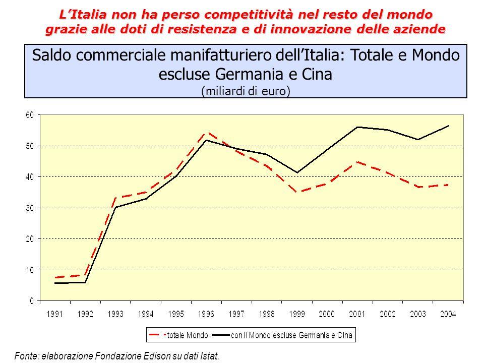 Saldo commerciale manifatturiero dell'Italia: Totale e Mondo escluse Germania e Cina (miliardi di euro) L'Italia non ha perso competitività nel resto