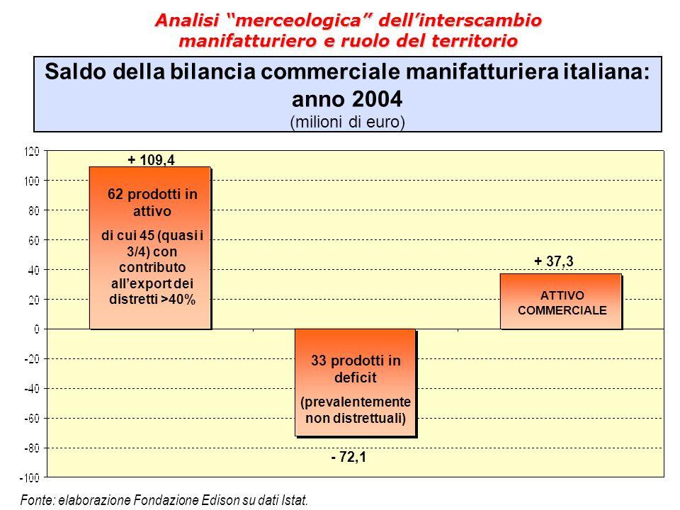 Saldo della bilancia commerciale manifatturiera italiana: anno 2004 (milioni di euro) Fonte: elaborazione Fondazione Edison su dati Istat. + 109,4 - 7